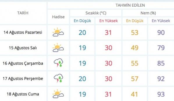 Bursa'lılar yarına dikkat!