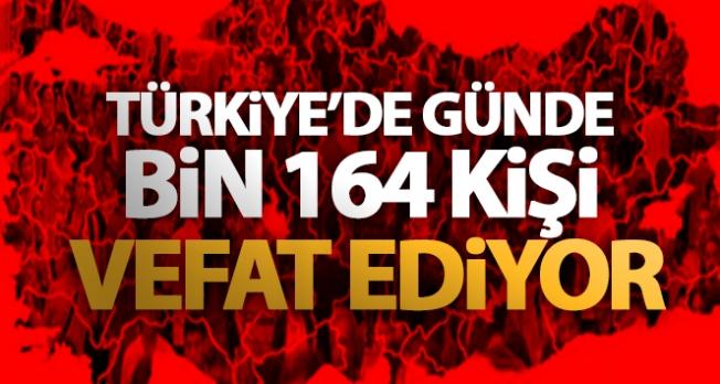 Türkiye'de günde bin 164 kişi vefat ediyor