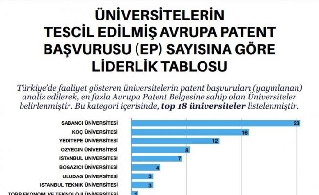 Türkiye'nin Patent Haritası'na BUÜ imzası