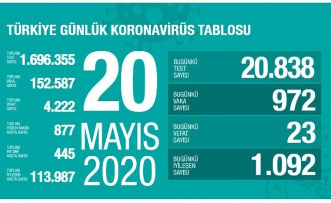 20 Mayıs koronavirüs tablosu! Vaka, ölü sayısı ve son durum açıklandı