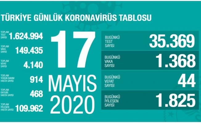 Türkiye'de koronavirüs nedeniyle son 24 saatte 44 kişi hayatını kaybetti