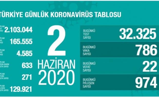 2 Haziran koronavirüs tablosu! Vaka, ölü sayısı ve son durum açıklandı