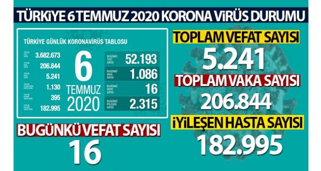 Sağlık Bakanlığı, son 24 saatlik korona virüs tablosunu açıkladı