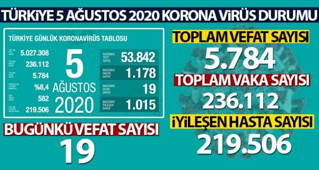 Son 24 saatte korona virüsten 19 kişi hayatını kaybetti