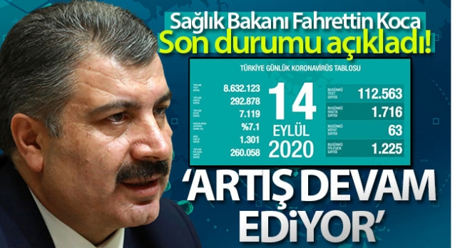 Türkiye'de son 24 saatte 1716 kişiye koronavirüs tanısı konuldu, 63 kişi hayatını kaybetti