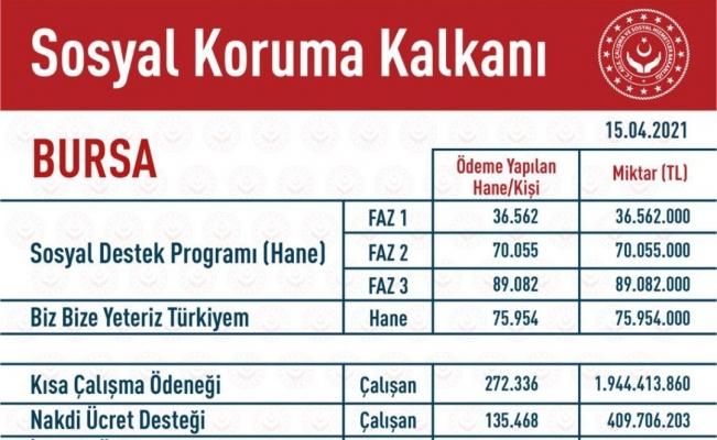 Bursa'ya 3 milyar 203 milyon liralık destek