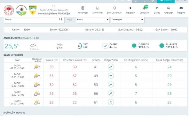 Bursa'da rekor sıcaklık bekleniyor