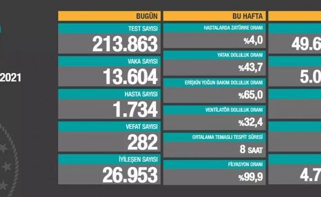 Korona virüste yeni vaka sayısı 13 bin 604