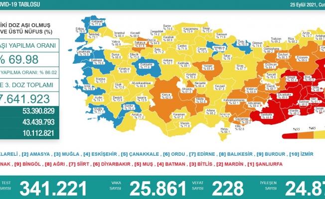Sağlık Bakanlığı, Türkiye'nin son 24 saatlik korona virüs tablosunu açıkladı
