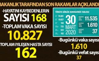 Korona virüsten hayatını kaybedenlerin sayısı 168'e yükseldi