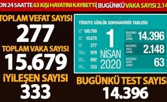 Bakan Koca: 'Son 24 saatte 63 kişi hayatını kaybetti, can kaybı sayısı 277'ye çıktı'