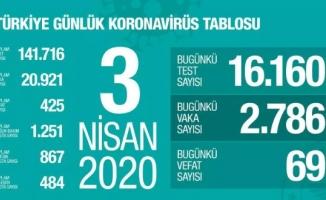 Türkiye'de korona virüsten hayatını kaybedenlerin sayısı 425 oldu