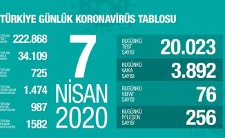 Türkiye'de korona virüsten hayatını kaybedenlerin sayısı 725 oldu