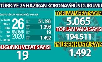 Türkiye'de koronavirüs nedeniyle son 24 saatte 19 kişi hayatını kaybetti