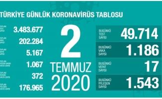 Son 24 saatte koronavirüsten 17 kişi hayatını kaybetti