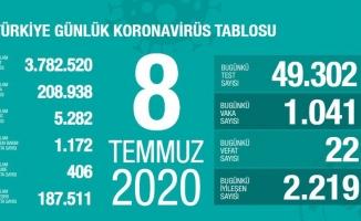 Türkiye'de son 24 saatte 22 kişi koronavirüsten hayatını kaybetti