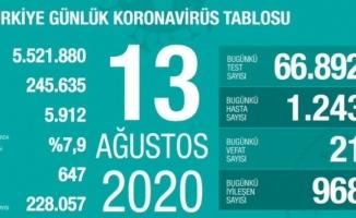 Türkiye'de son 24 saatte 1.243 kişiye koronavirüs tanısı konuldu, 21 kişi hayatını kaybetti