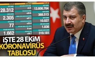 Türkiye'de son 24 saatte 2305 kişiye Kovid-19 hastalık tanısı konuldu, 77 kişi hayatını kaybetti