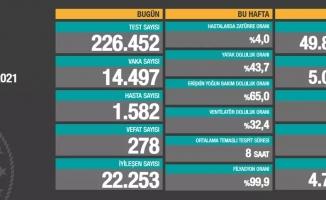 Türkiye'de son 24 saatte 14.497 koronavirüs vakası tespit edildi