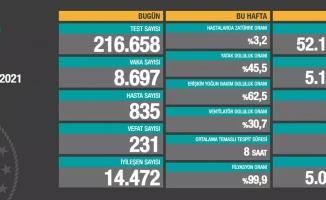 Türkiye'de son 24 saatte 8.697 koronavirüs vakası tespit edildi