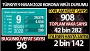Bakan Koca, Türkiye'deki son corona virüsü vaka sayısını açıkladı