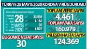 Bakan Koca koronavirüste son durumu açıkladı!