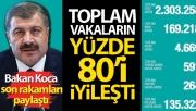 Sağlık Bakanı Koca: 'Toplam vakaların yüzde 80'i iyileşti'