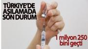 Türkiye genelinde aşılanan vatandaş sayısı 1 milyon 250 bini geçti
